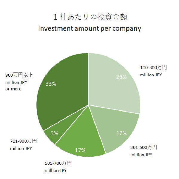 1社あたりの投資金額-1